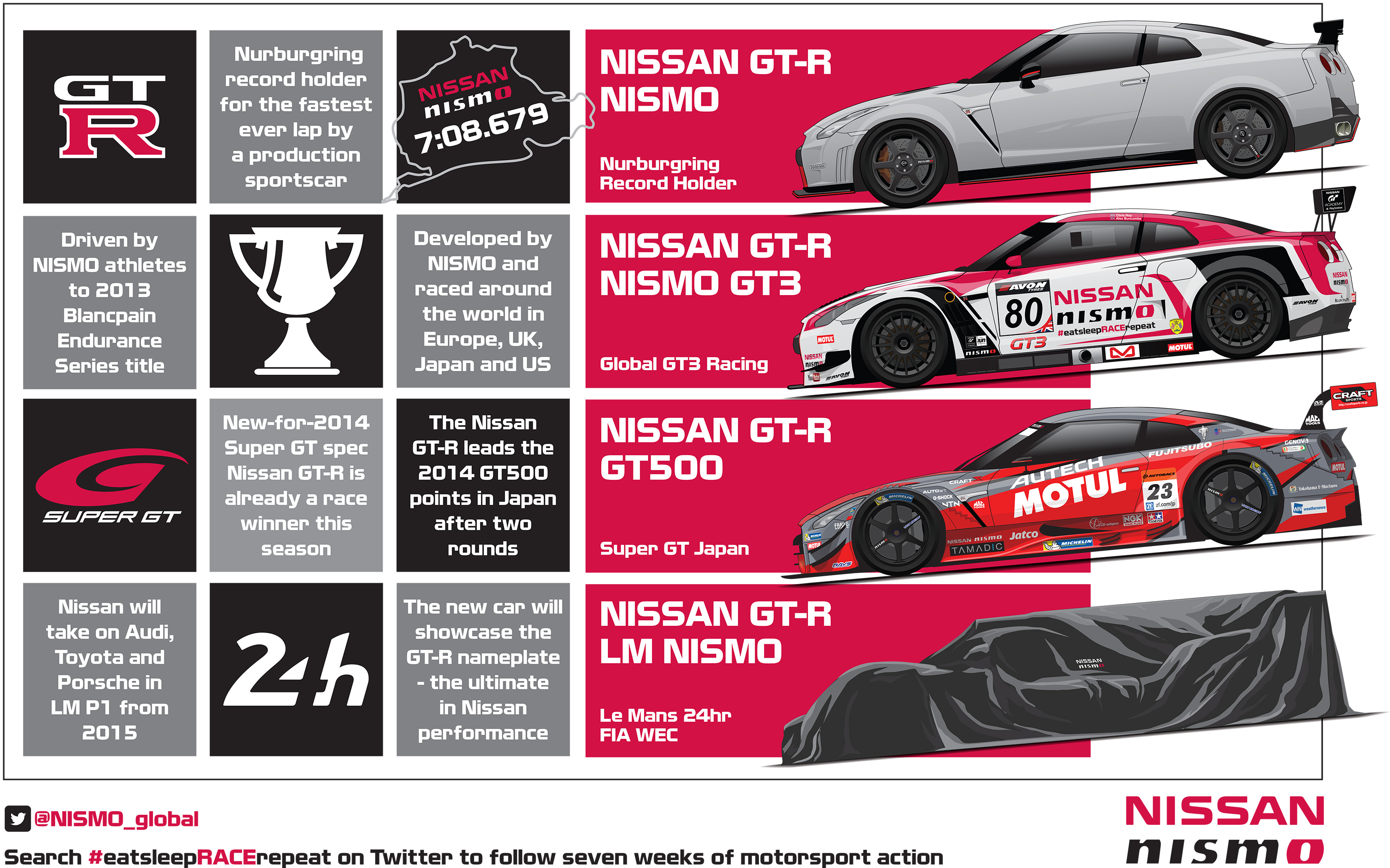 Nissan Le Mans and GTR LM NISMO creative assets  Andy Blackmore